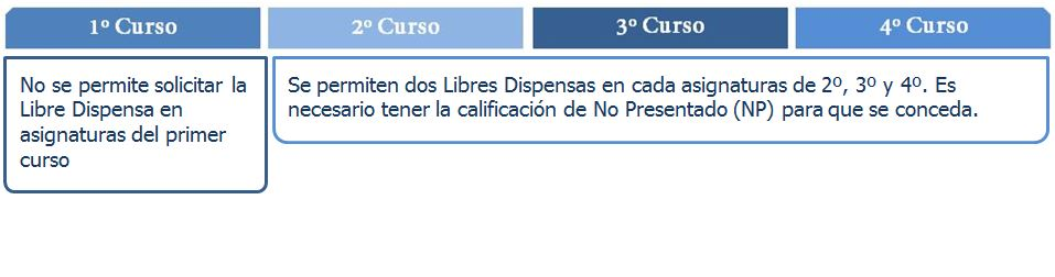 libre dispensa